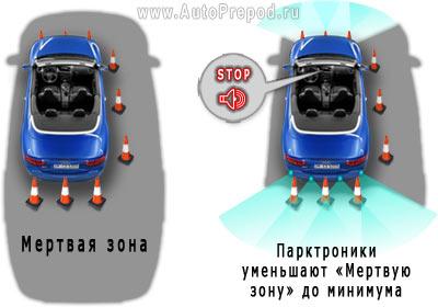 Слепая зона авто и парктроники